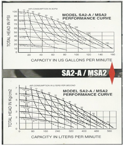 Double Diaphragm Water Pump Performance Curves